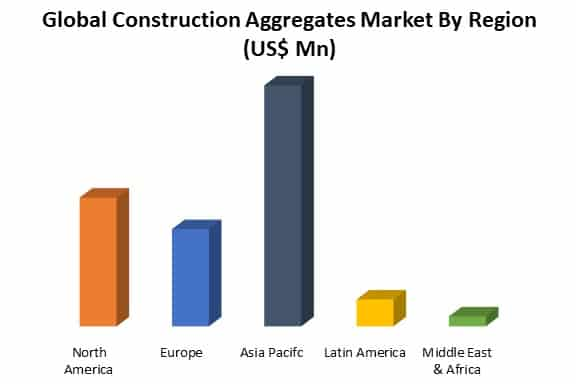 global construction aggregates market by region