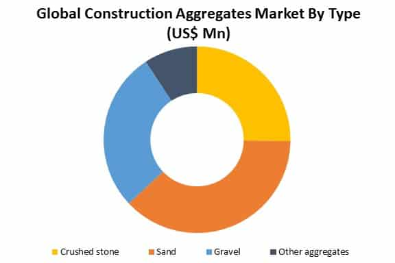 global construction aggregates market by type
