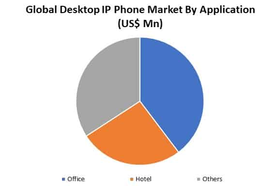 global desktop ip phone market by application