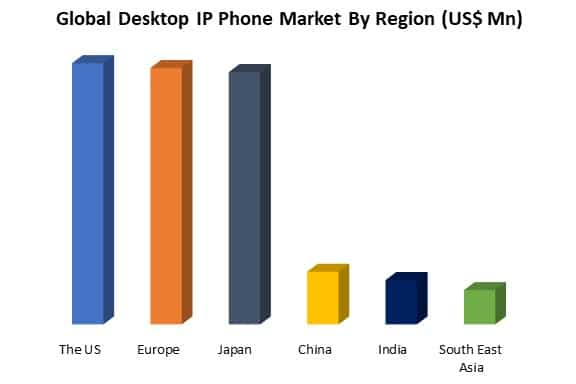 global desktop ip phone market by region