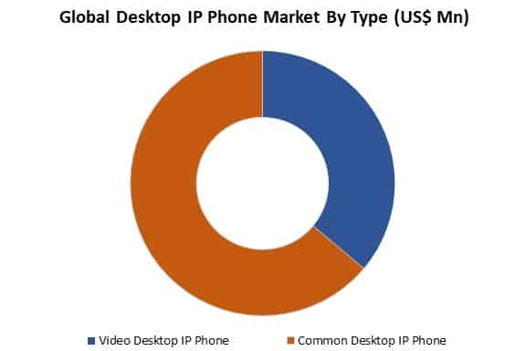 global desktop ip phone market by type
