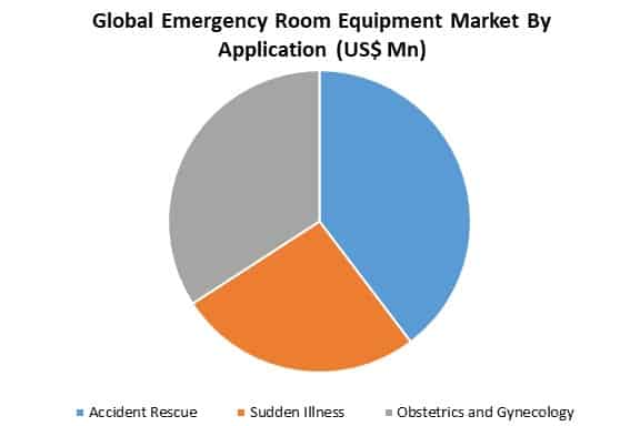 global emergency room equipment market by application