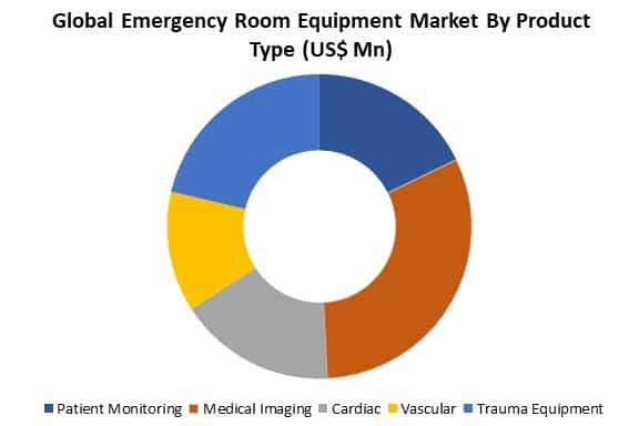 global emergency room equipment market by type