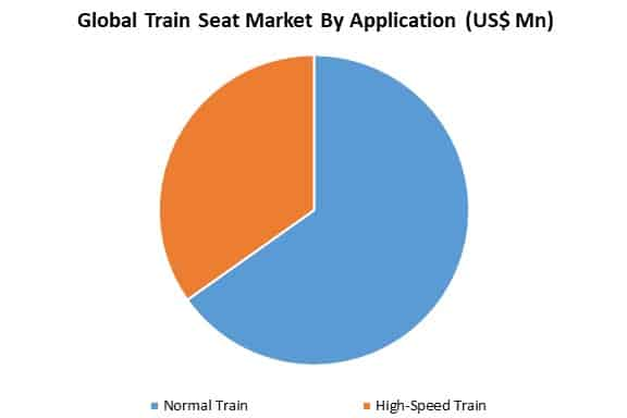 global train seat market by application