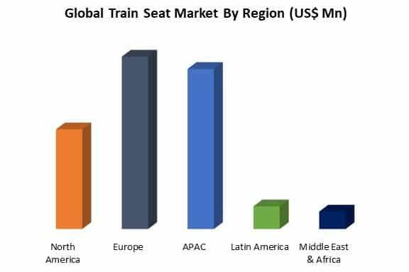 global train seat market by region