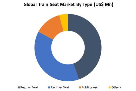 global train seat market by type
