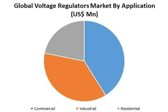 global voltage regulators market by application