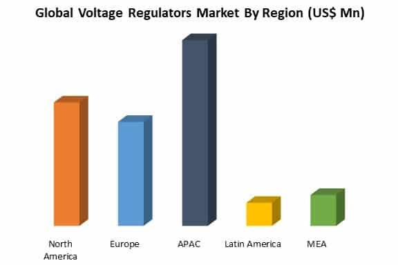 global voltage regulators market by region