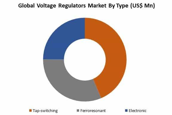global voltage regulators market by type