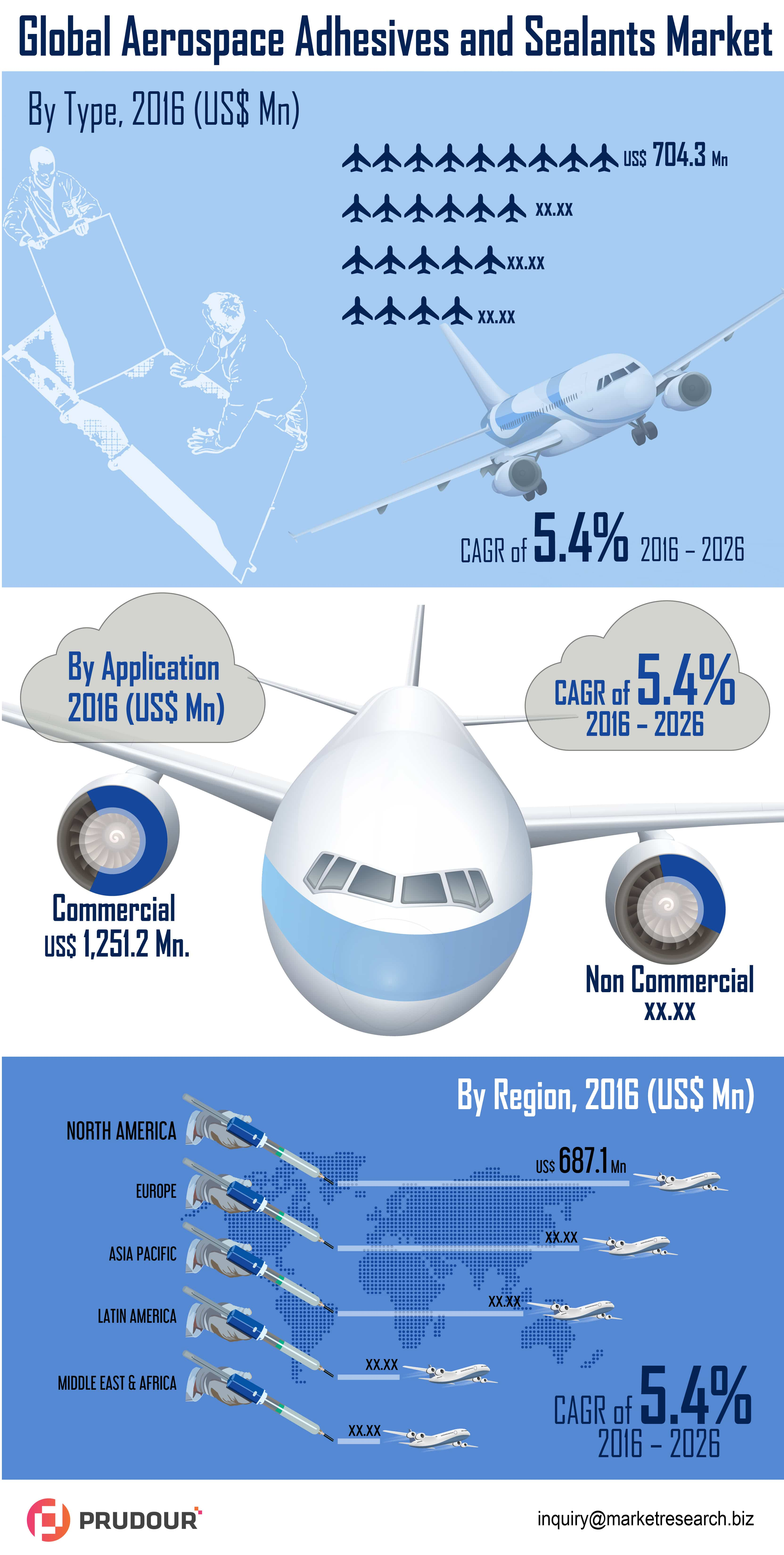 Aerospace Adhesives and Sealants Market