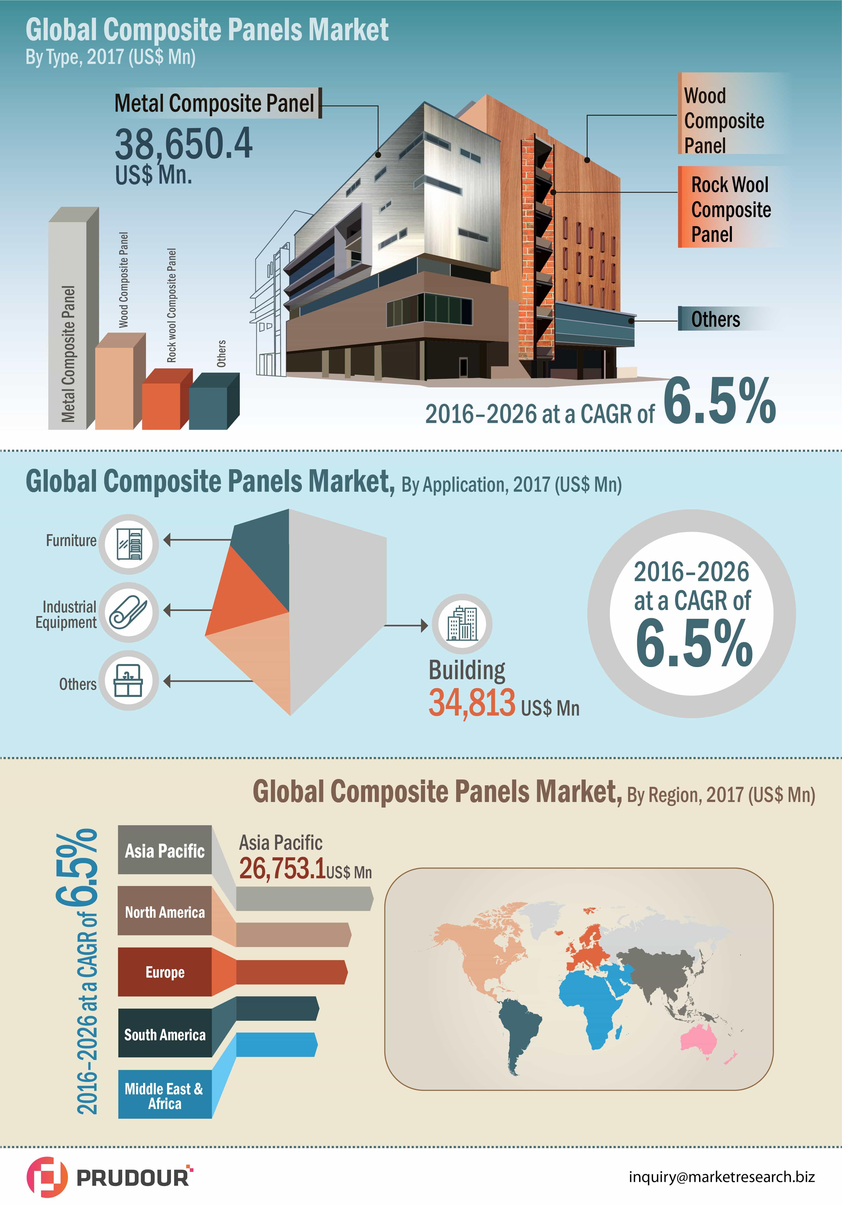 composite panel market