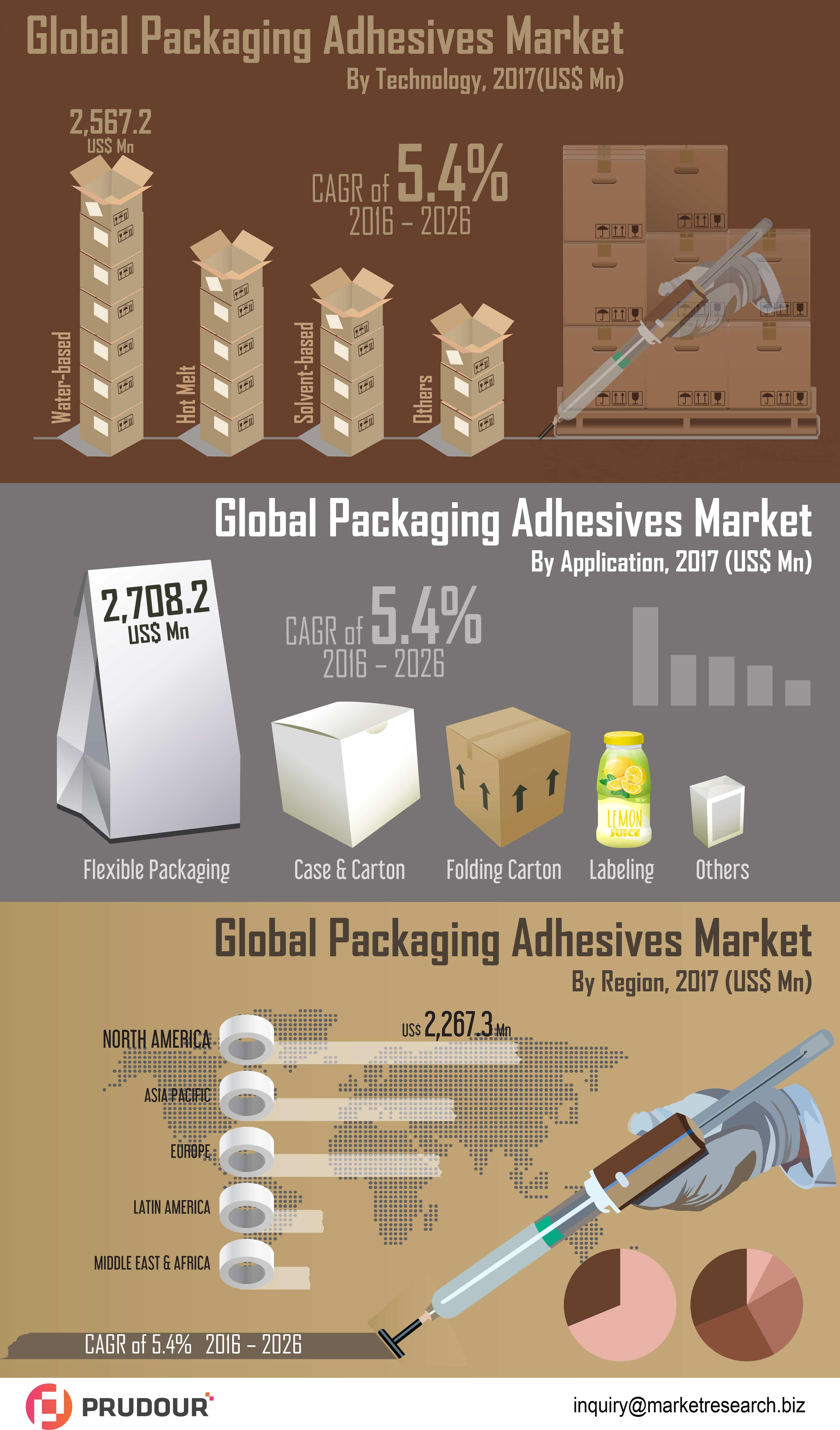 Packaging Adhesives Market
