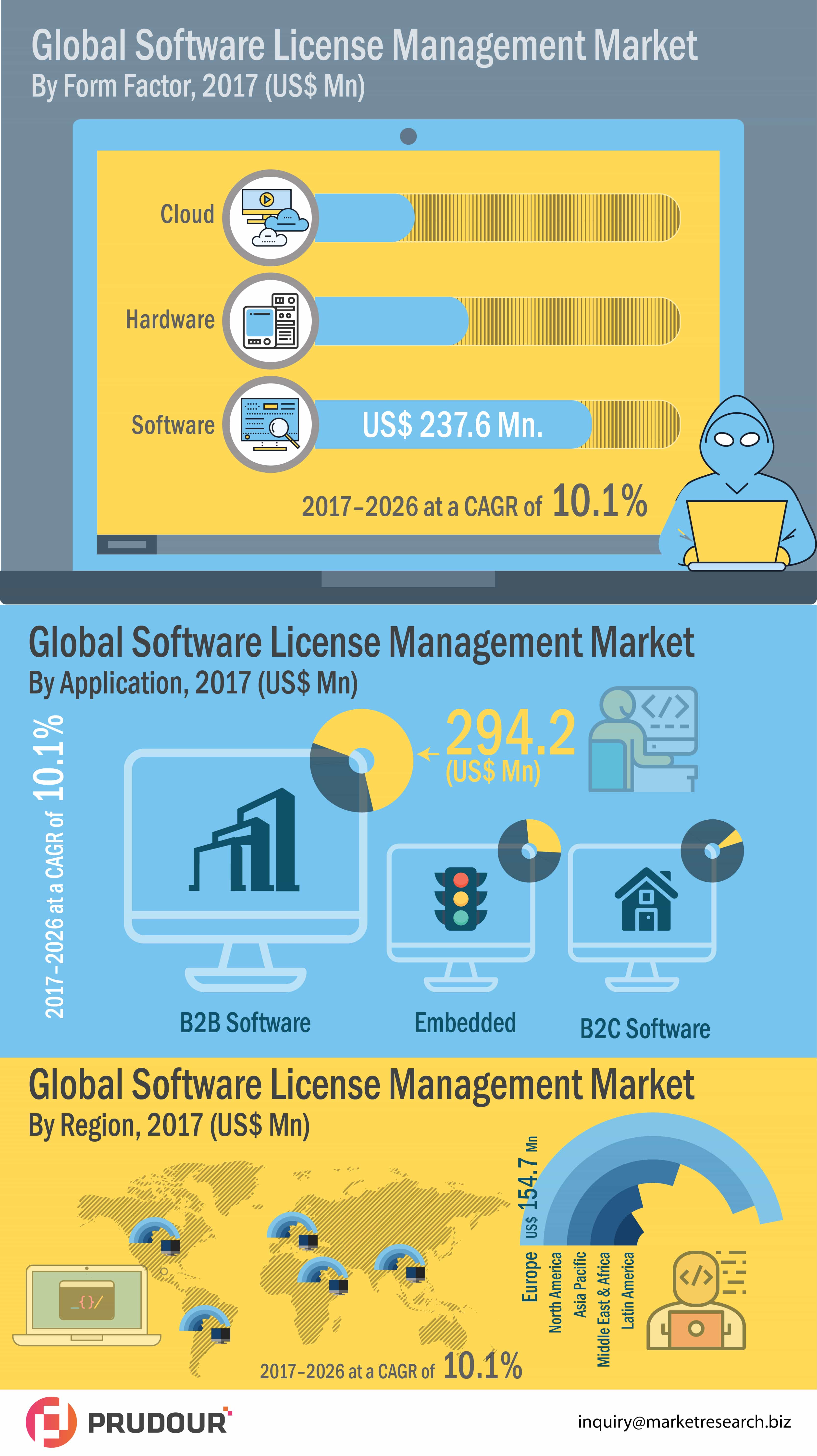 Software License Market
