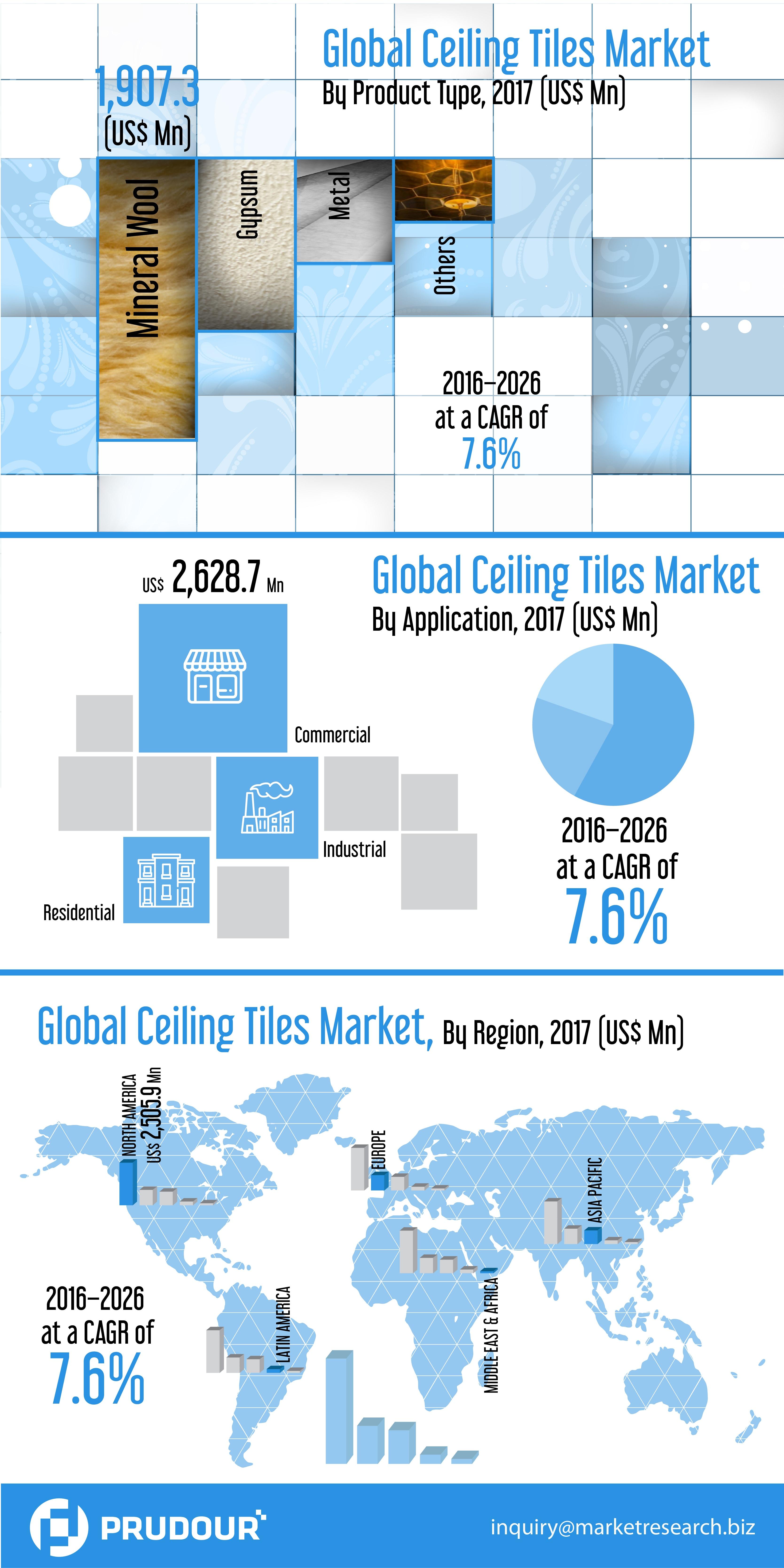 Global Ceiling Market