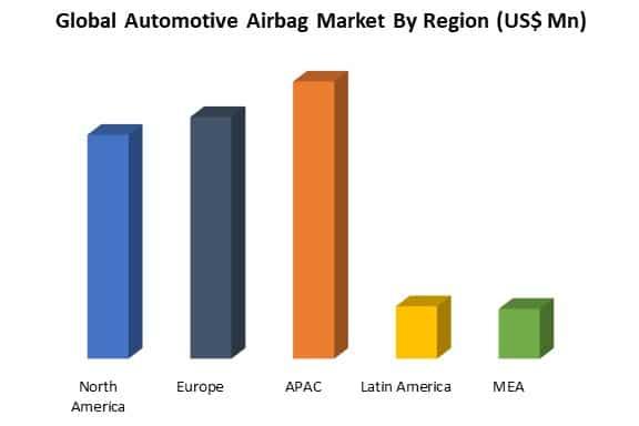 automotive airbag market by region