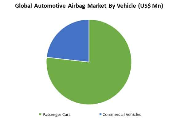 automotive airbag market by vehicle