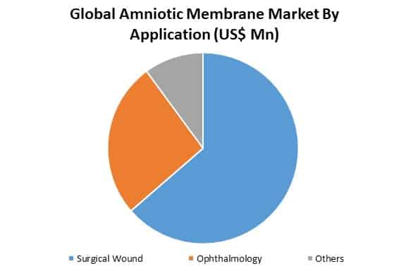 global amniotic membrane market by application