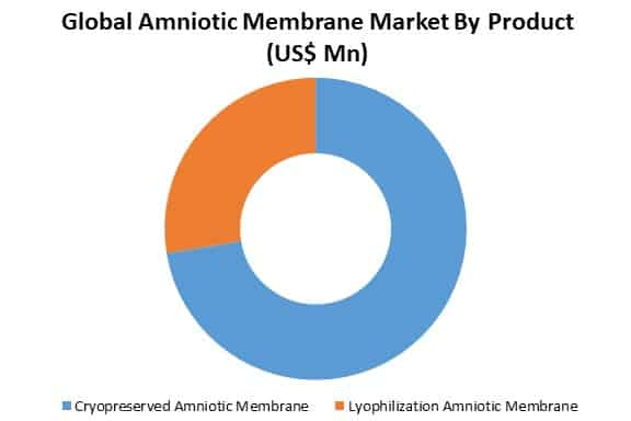 global amniotic membrane market by product