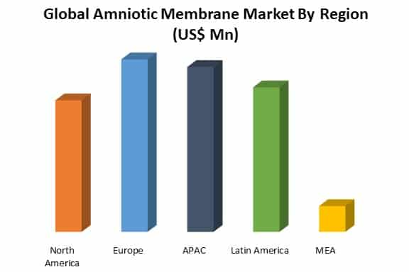 global amniotic membrane market by region