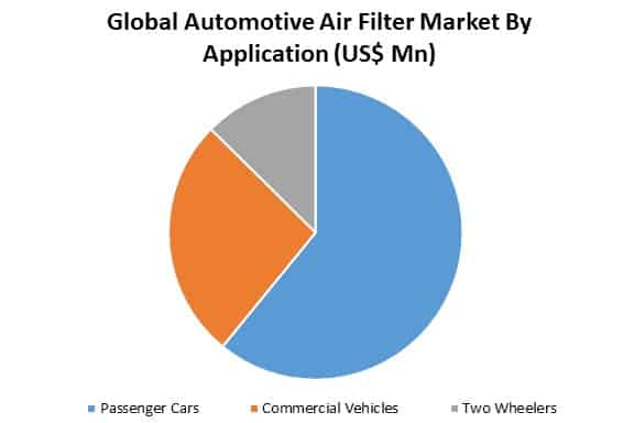 global automotive air filter market by application