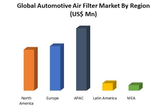 global automotive air filter market by region