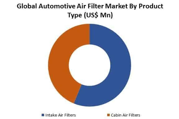 global automotive air filter market by type