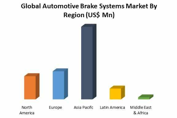 global automotive brake systems market by region