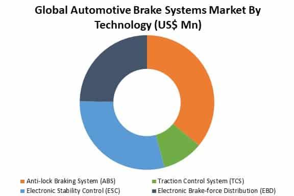 global automotive brake systems market by technology
