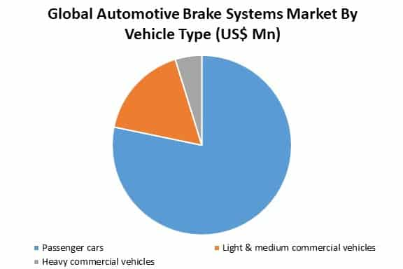 global automotive brake systems market by vehicle type