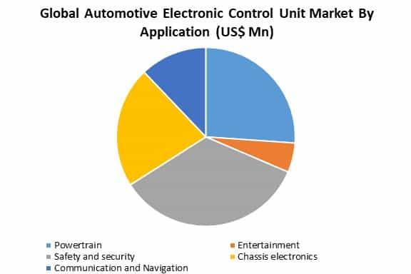 global automotive electronic control unit application