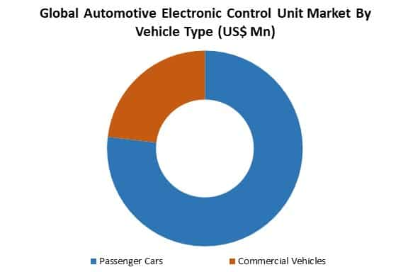 global automotive electronic control unit market by type