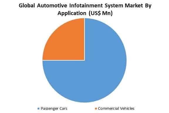 global automotive infotainment system market by application