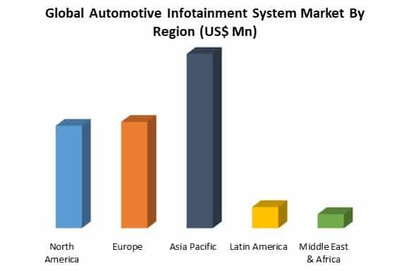 global automotive infotainment system market by region