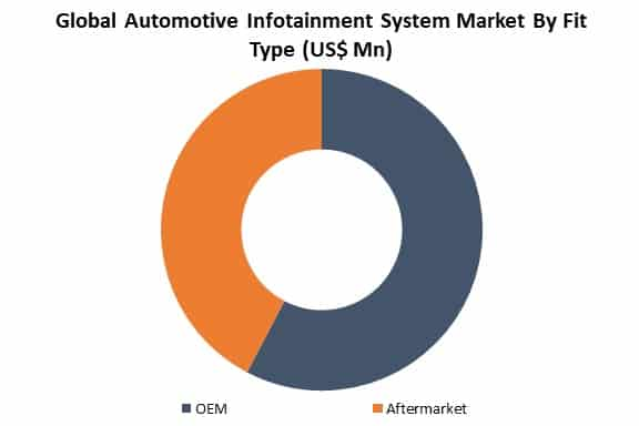 global automotive infotainment system market by type