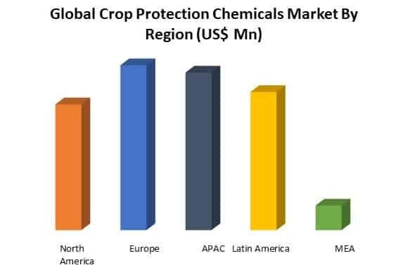 global crop protection chemicals market by region