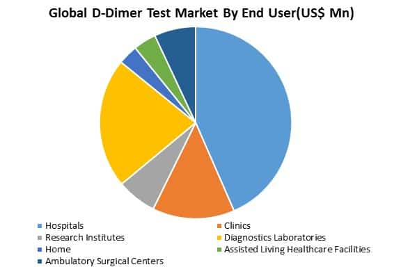 global d-dimer test market by end user