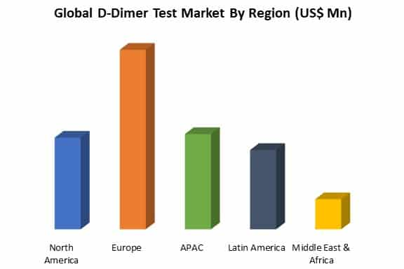 global d-dimer test market by region