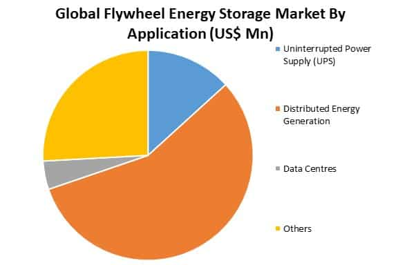 global flywheel energy storage market by end user