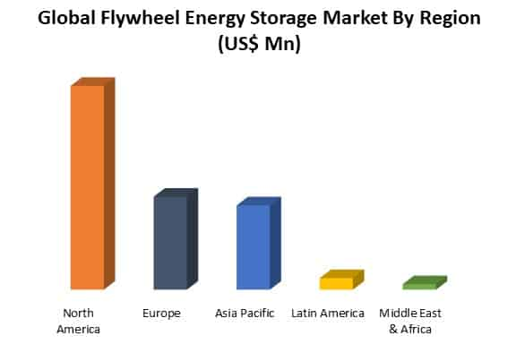 global flywheel energy storage market by region
