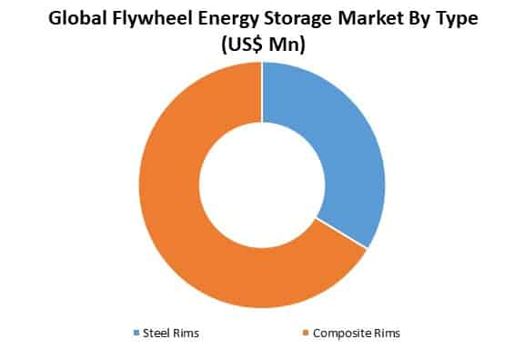 global flywheel energy storage market by type