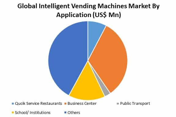 global intelligent vending machines market by application