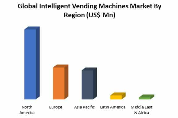 global intelligent vending machines market by region