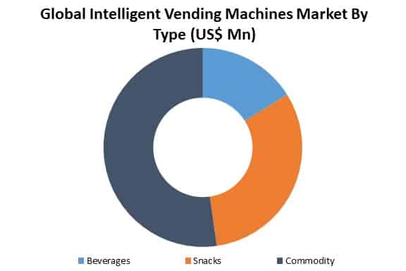 global intelligent vending machines market by type