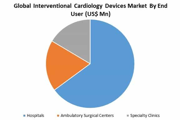 global interventional cardiology devices market by end user