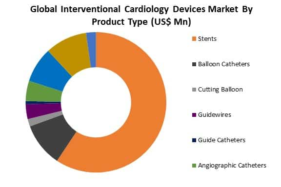 global interventional cardiology devices market by product type