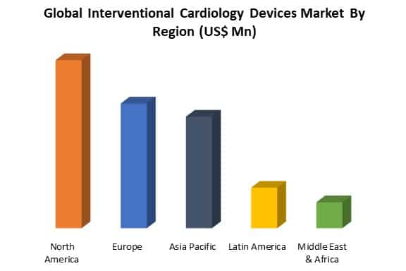 global interventional cardiology devices market by region
