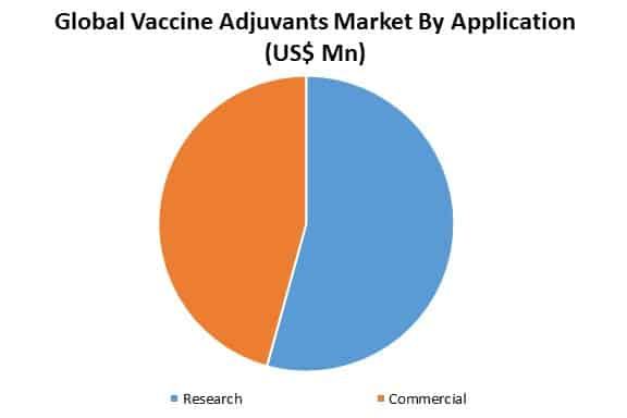 global vaccine adjuvants market by application