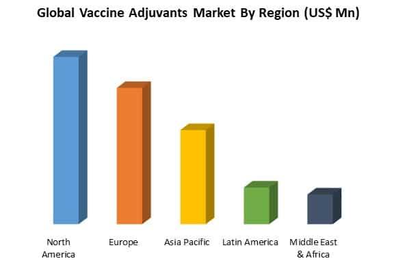 global vaccine adjuvants market by region
