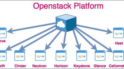 OpenStack Services Market