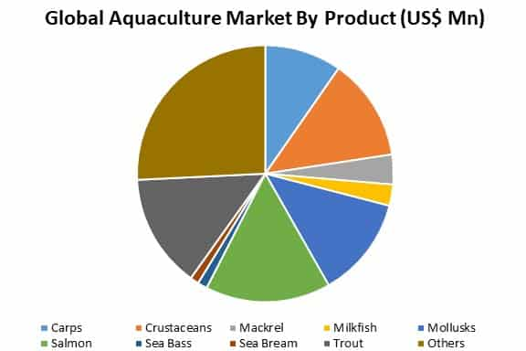 global aquaculture market by product